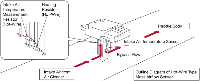 Diagram on how a denso maf sensor works